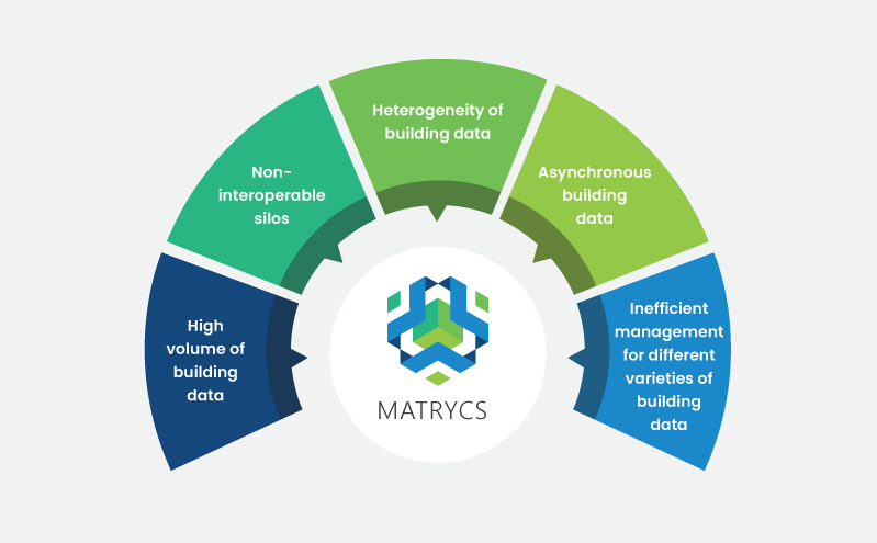 MATRYCS - About - Concept diagram